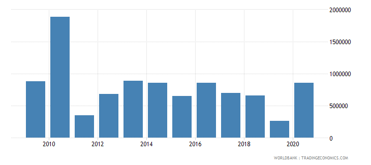 benin net bilateral aid flows from dac donors sweden us dollar wb data
