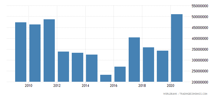 benin net bilateral aid flows from dac donors total us dollar wb data