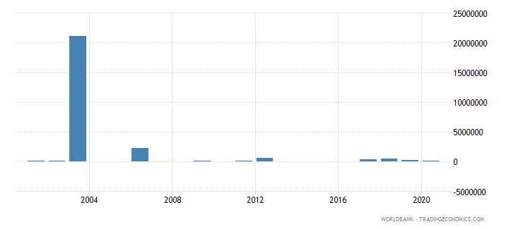 benin net bilateral aid flows from dac donors united kingdom us dollar wb data