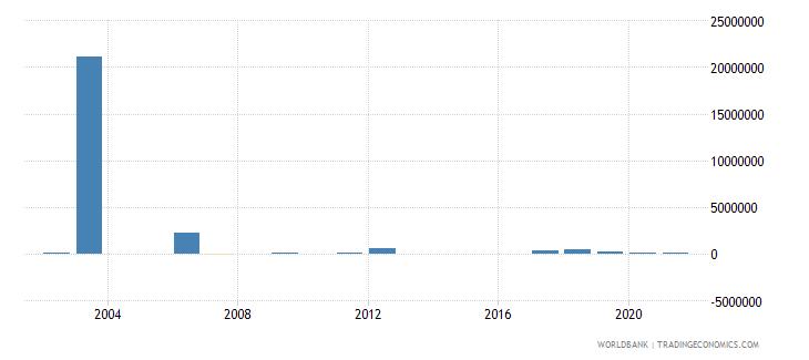 benin net bilateral aid flows from dac donors united kingdom us dollar wb data