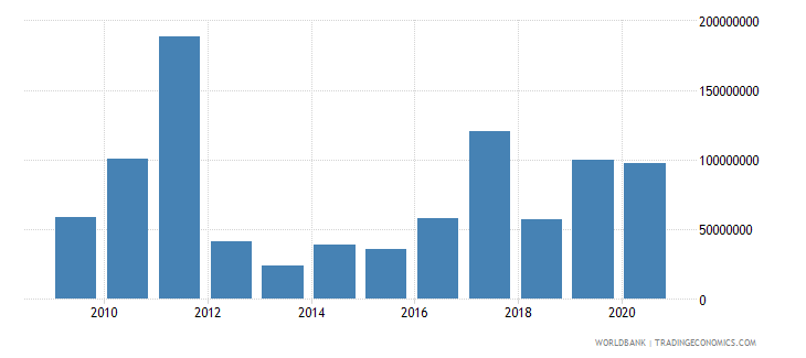 benin net bilateral aid flows from dac donors united states us dollar wb data