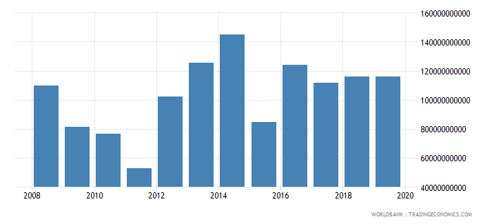 benin net current transfers from abroad current lcu wb data