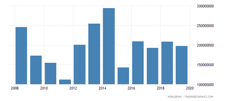 benin net current transfers from abroad us dollar wb data