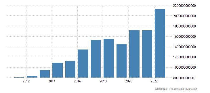benin net domestic credit current lcu wb data