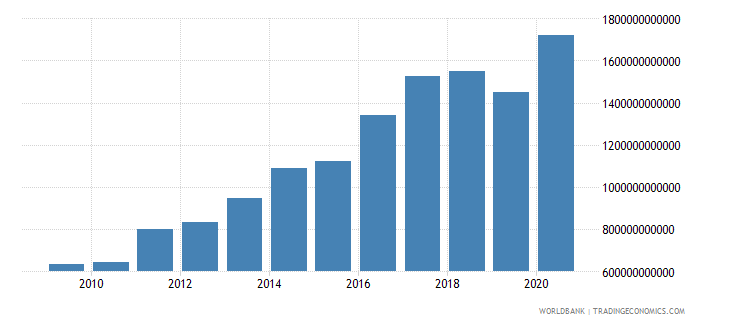 benin net domestic credit current lcu wb data