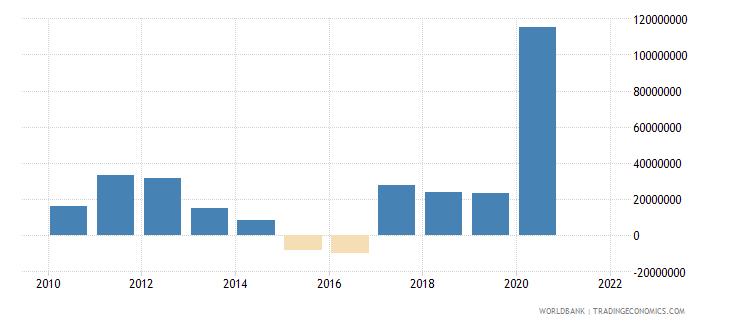 benin net financial flows imf nonconcessional nfl us dollar wb data