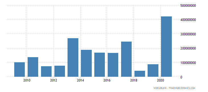 benin net financial flows multilateral nfl us dollar wb data