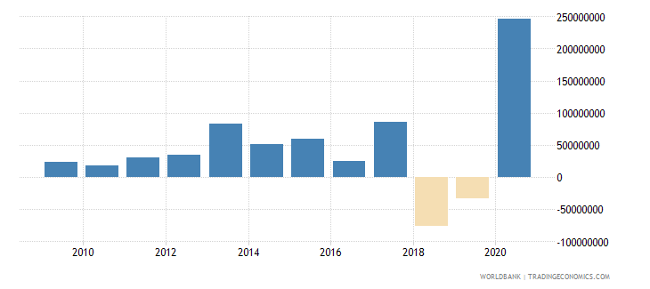 benin net financial flows others nfl us dollar wb data