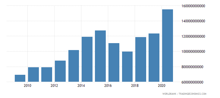 benin net foreign assets current lcu wb data