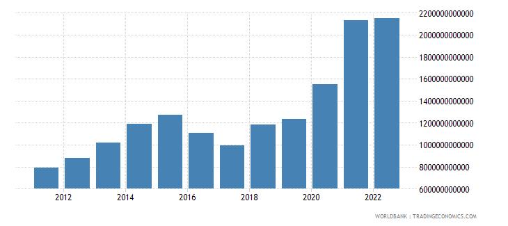 benin net foreign assets current lcu wb data