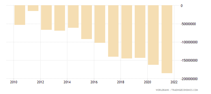 benin net income from abroad us dollar wb data