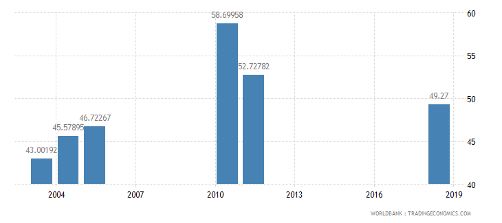 benin net intake rate in grade 1 female percent of official school age population wb data