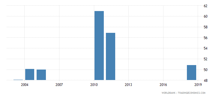benin net intake rate in grade 1 percent of official school age population wb data