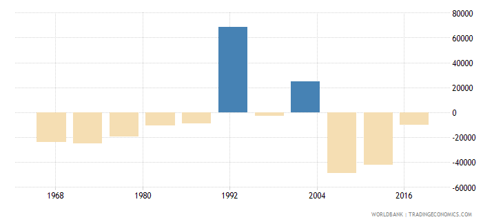 benin net migration wb data