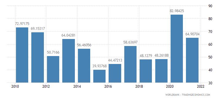 benin net oda received per capita us dollar wb data