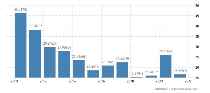 benin net oda received percent of gross capital formation wb data