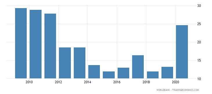 benin net oda received percent of imports of goods and services wb data