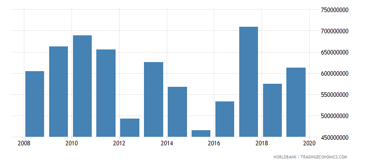 benin net official development assistance and official aid received constant 2007 us dollar wb data