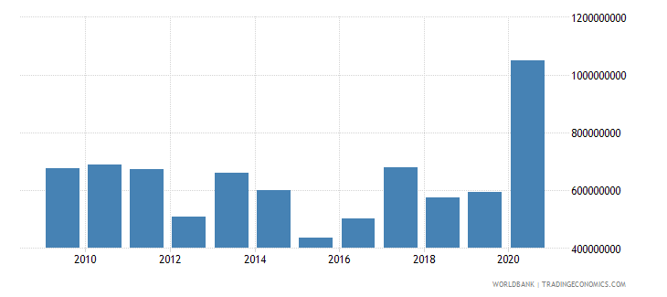 benin net official development assistance and official aid received us dollar wb data