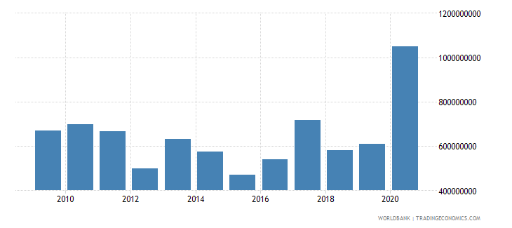 benin net official development assistance received constant 2007 us dollar wb data