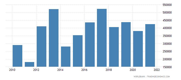 benin net official flows from un agencies iaea us dollar wb data