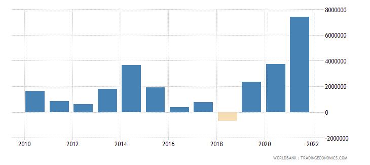 benin net official flows from un agencies ifad us dollar wb data