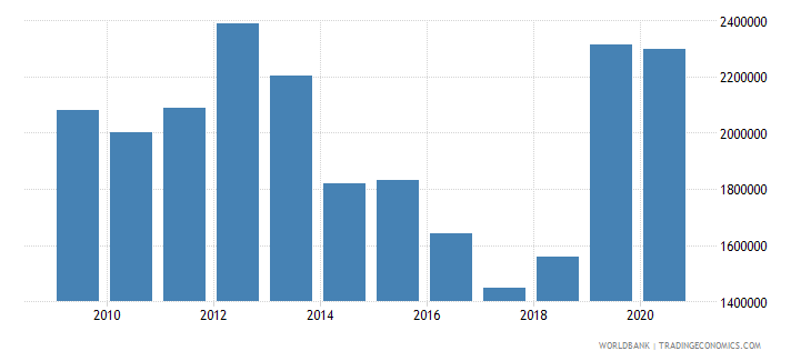 benin net official flows from un agencies unfpa us dollar wb data