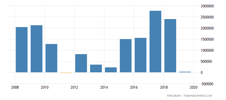 benin net official flows from un agencies wfp us dollar wb data