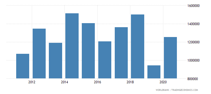 benin net official flows from un agencies who current us$ wb data