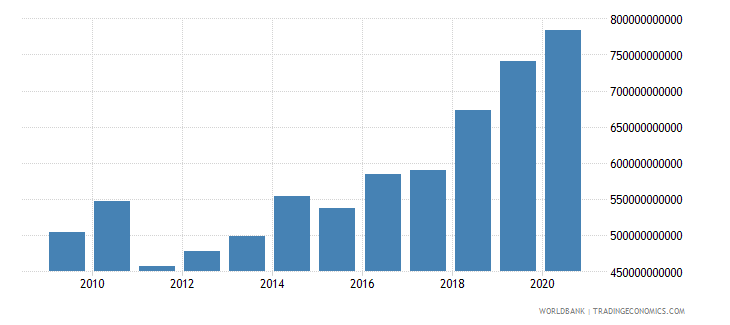 benin net taxes on products current lcu wb data