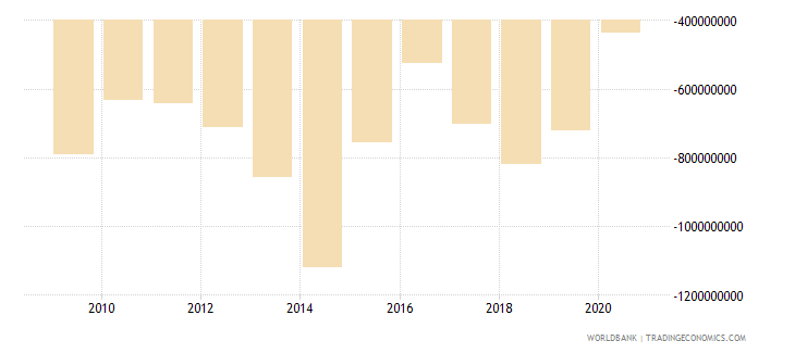 benin net trade in goods and services bop us dollar wb data