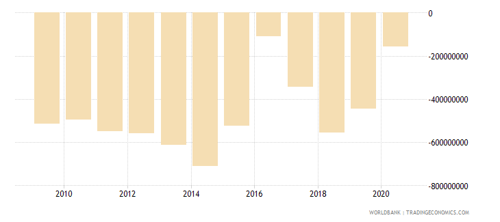 benin net trade in goods bop us dollar wb data