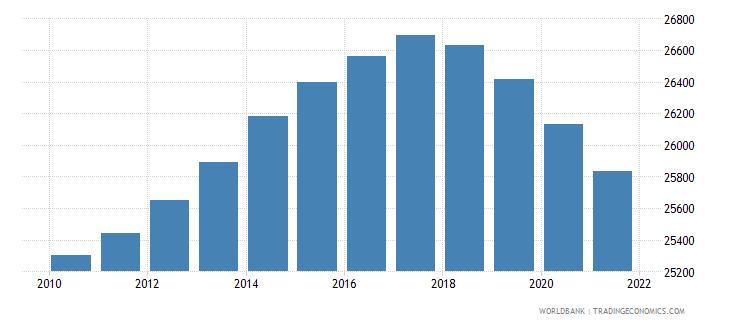 benin number of infant deaths wb data