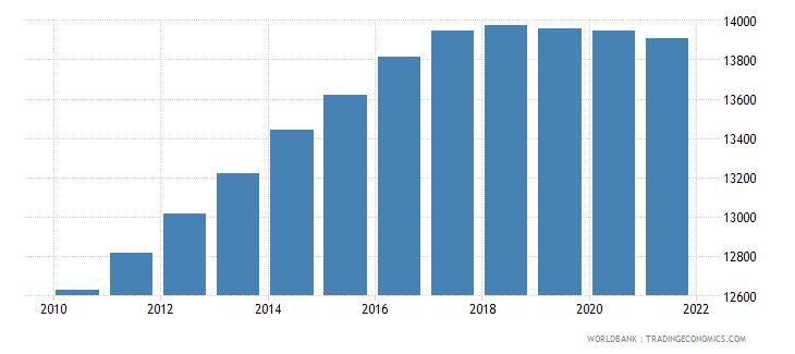 benin number of neonatal deaths wb data