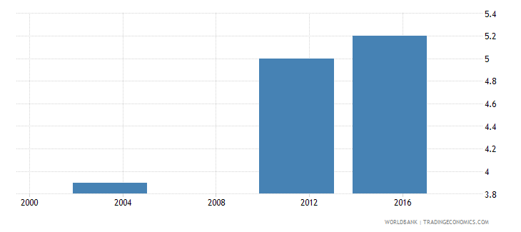 benin number of poor at $1 90 a day 2011 ppp millions wb data