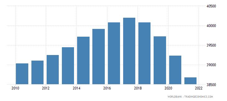 benin number of under five deaths wb data