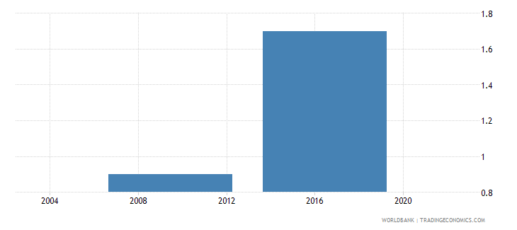 benin number of water insufficiencies in a typical month wb data