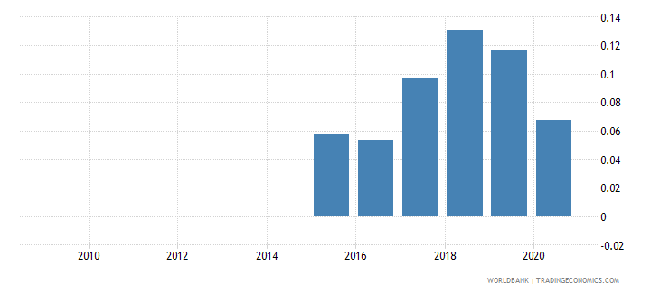 benin oil rents percent of gdp wb data
