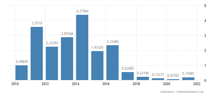 benin ores and metals exports percent of merchandise exports wb data