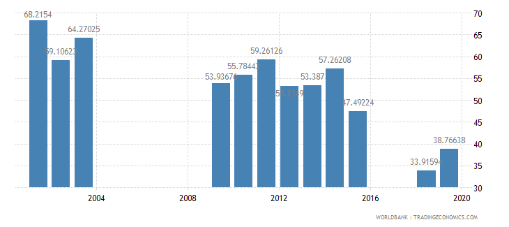 benin persistence to last grade of primary total percent of cohort wb data