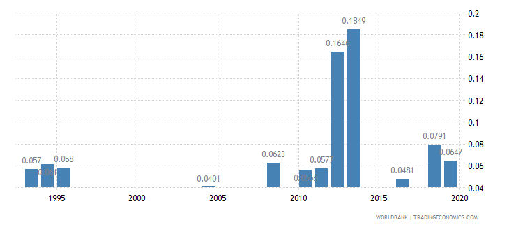 benin physicians per 1 000 people wb data