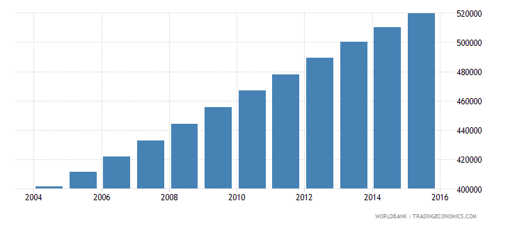 benin population ages 3 5 male wb data