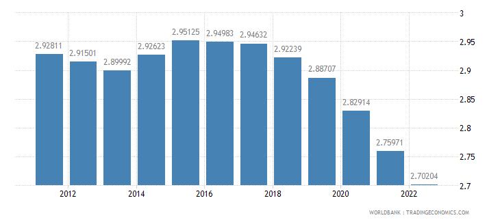 benin population growth annual percent wb data