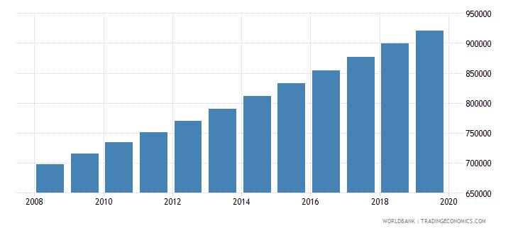 benin population of compulsory school age female number wb data