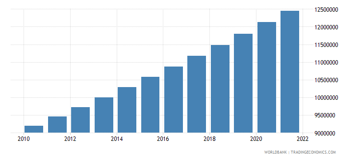 benin population total wb data