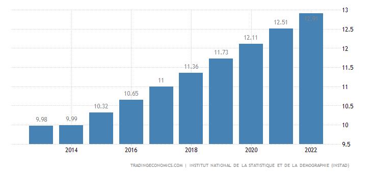 Benin Population