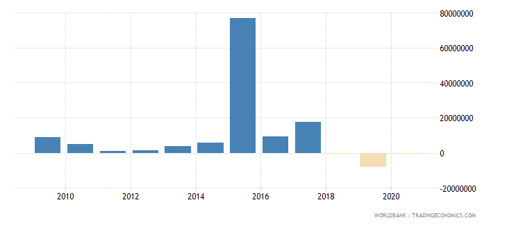 benin portfolio equity net inflows bop us dollar wb data