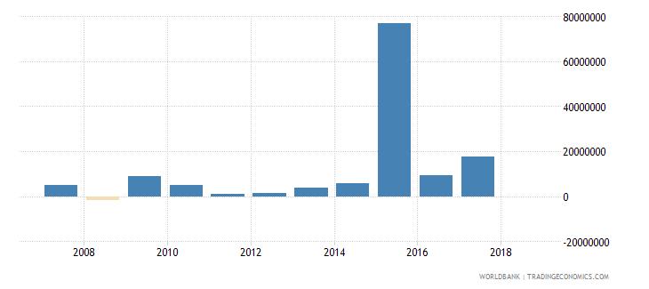 benin portfolio investment equity drs us dollar wb data