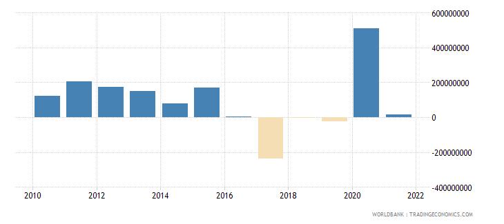 benin portfolio investment excluding lcfar bop us dollar wb data