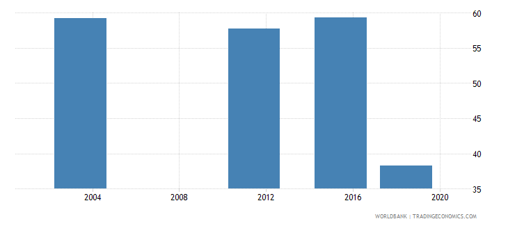 benin poverty gap at $5 50 a day 2011 ppp percent wb data